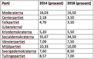 Valresultat (Botkyrka) kommun, Landsting (Stockholm) och Riksdag